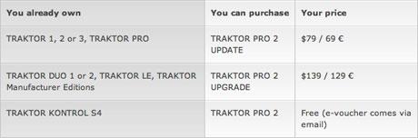 traktor pro 2 upgrades